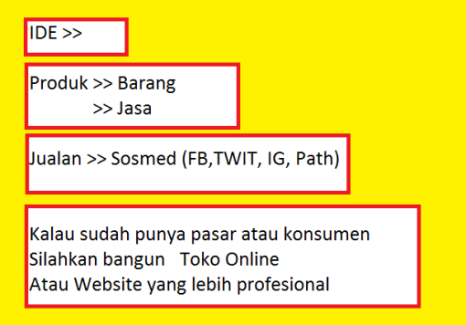 Bimbingan Bisnis Online dan Internet Marketing di Pekanbaru